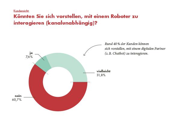 PIDAS_Grafik_Interaktion mit Roboter