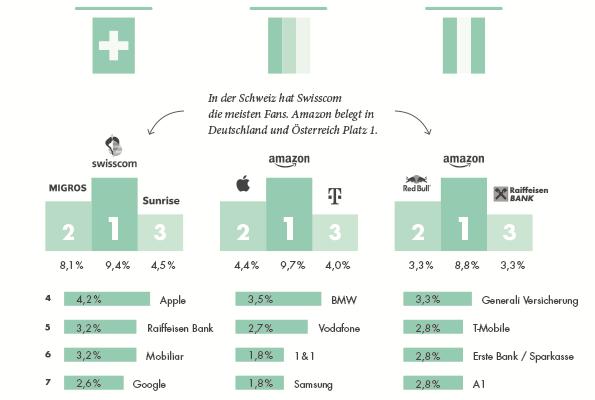 PIDAS_Grafik_Top 3 DACH-Unternehmen mit den meisten Fans