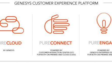 Genesys integriert Salesforce