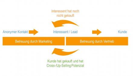 Zusammenarbeit zwischen Marketing und Sales